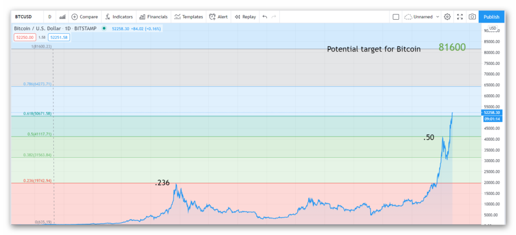 Bitcoin projection